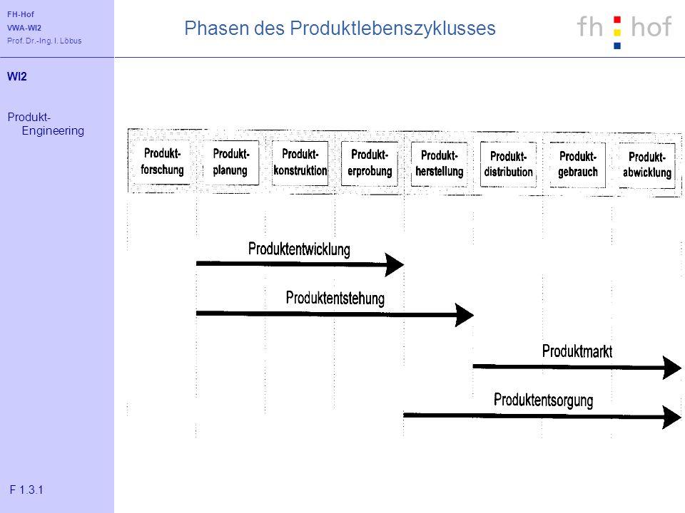 FH-Hof VWA-WI2 Prof. Dr.-Ing. I. Löbus Phasen des Produktlebenszyklusses WI2 Produkt- Engineering F 1.3.1