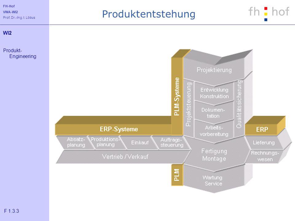 FH-Hof VWA-WI2 Prof. Dr.-Ing. I. Löbus Produktentstehung WI2 Produkt- Engineering F 1.3.3