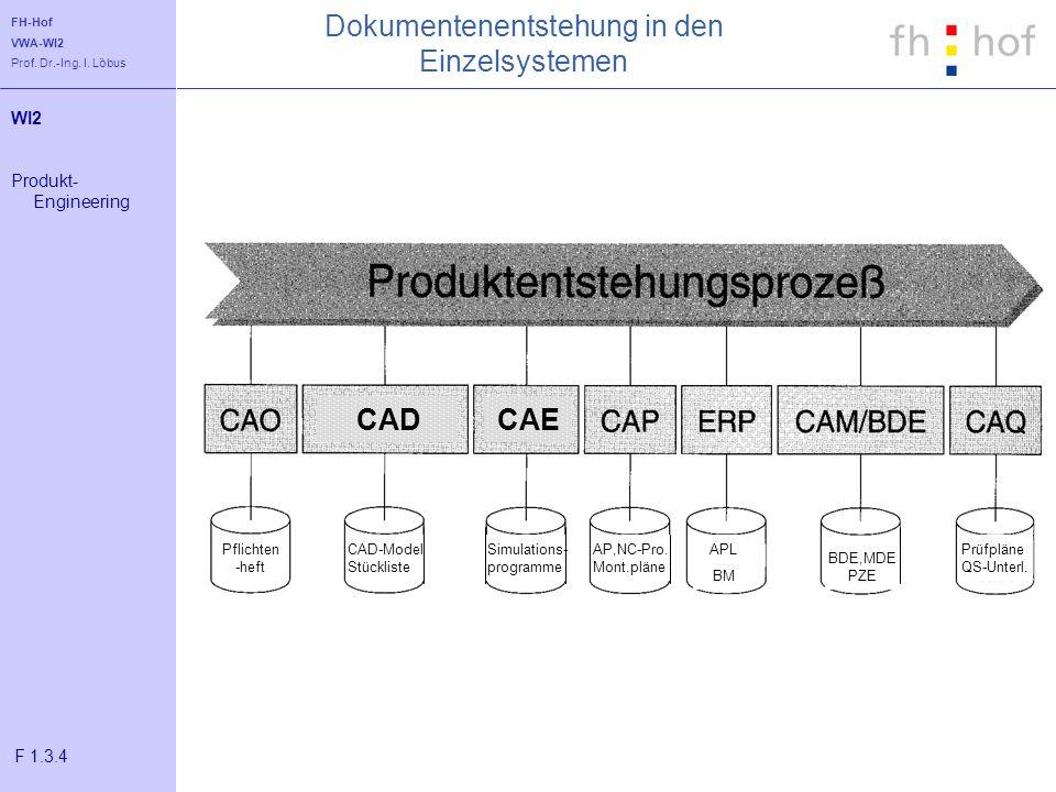 FH-Hof VWA-WI2 Prof. Dr.-Ing. I. Löbus Dokumentenentstehung in den Einzelsystemen WI2 Produkt- Engineering F 1.3.4 Pflichten -heft CAD-Model Stücklist