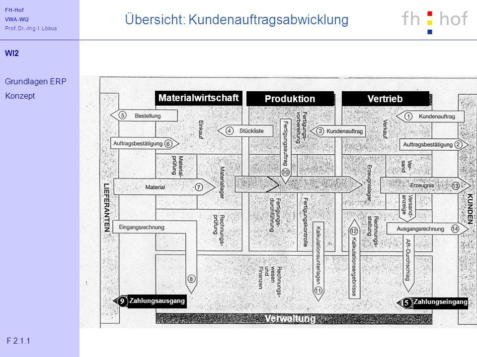 FH-Hof VWA-WI2 Prof. Dr.-Ing. I. Löbus Übersicht: Kundenauftragsabwicklung Materialwirtschaft Zahlungsausgang Verwaltung 9 Zahlungseingang 15 Produkti