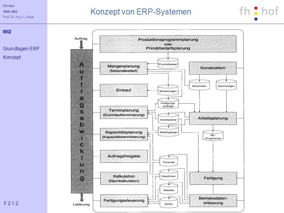 FH-Hof VWA-WI2 Prof. Dr.-Ing. I. Löbus Konzept von ERP-Systemen WI2 Grundlagen ERP Konzept F 2.1.2