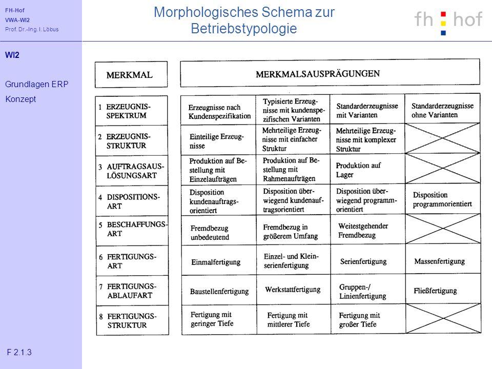 FH-Hof VWA-WI2 Prof. Dr.-Ing. I. Löbus Morphologisches Schema zur Betriebstypologie WI2 Grundlagen ERP Konzept F 2.1.3