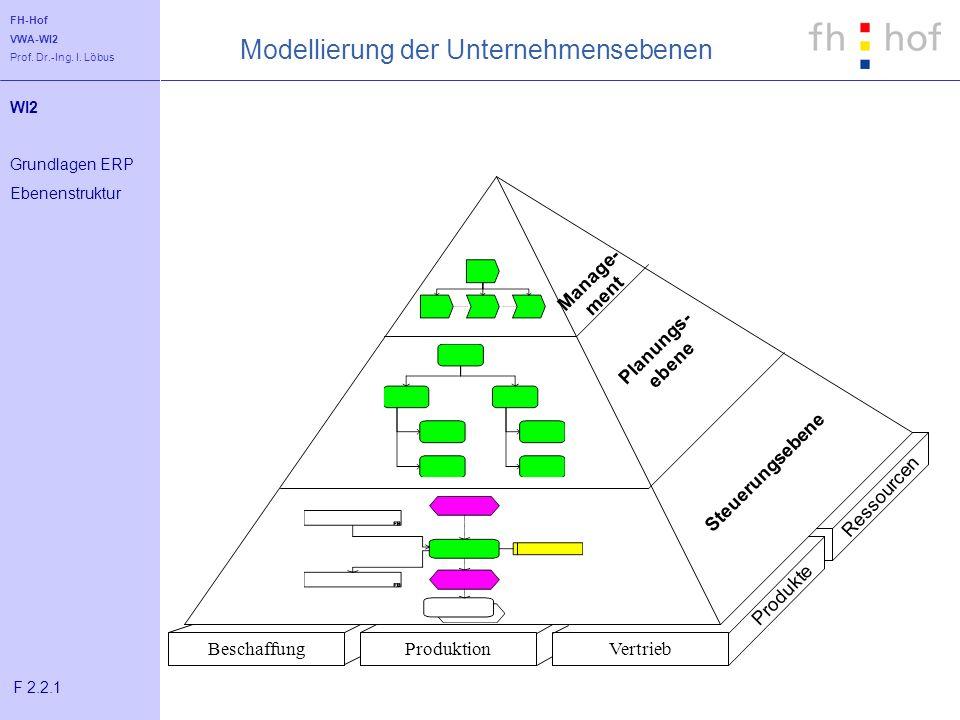 FH-Hof VWA-WI2 Prof. Dr.-Ing. I. Löbus WI2 Grundlagen ERP Ebenenstruktur F 2.2.1 Steuerungsebene Planungs- ebene Manage- ment BeschaffungProduktion Ve