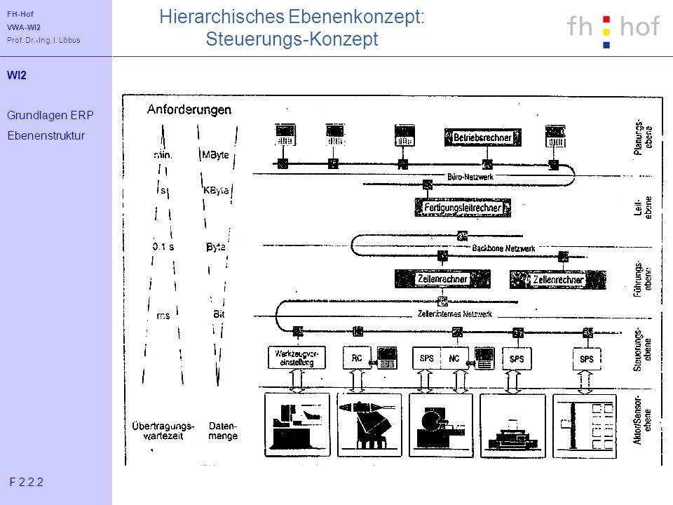 FH-Hof VWA-WI2 Prof. Dr.-Ing. I. Löbus Hierarchisches Ebenenkonzept: Steuerungs-Konzept WI2 Grundlagen ERP Ebenenstruktur F 2.2.2