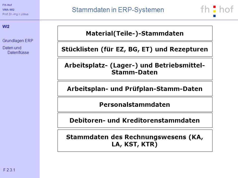 FH-Hof VWA-WI2 Prof. Dr.-Ing. I. Löbus Stammdaten in ERP-Systemen Material(Teile-)-Stammdaten Stücklisten (für EZ, BG, ET) und Rezepturen Arbeitsplatz