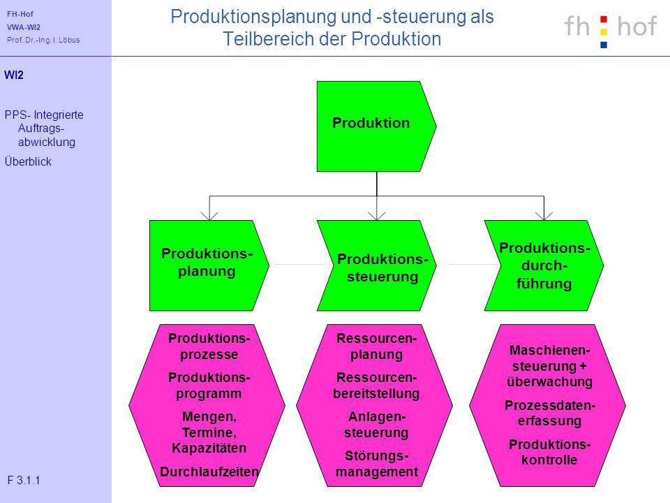 FH-Hof VWA-WI2 Prof. Dr.-Ing. I. Löbus Produktionsplanung und -steuerung als Teilbereich der Produktion Produktion Produktions- planung Produktions- d