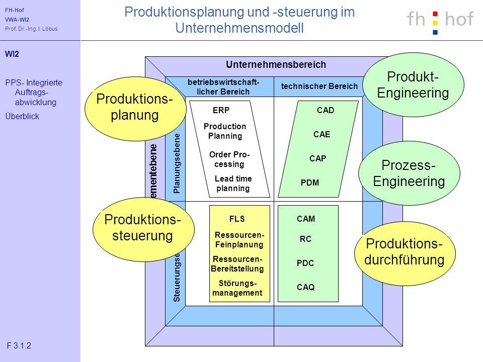 FH-Hof VWA-WI2 Prof. Dr.-Ing. I. Löbus Produktionsplanung und -steuerung im Unternehmensmodell Unternehmensbereich Managementebene betriebswirtschaft-