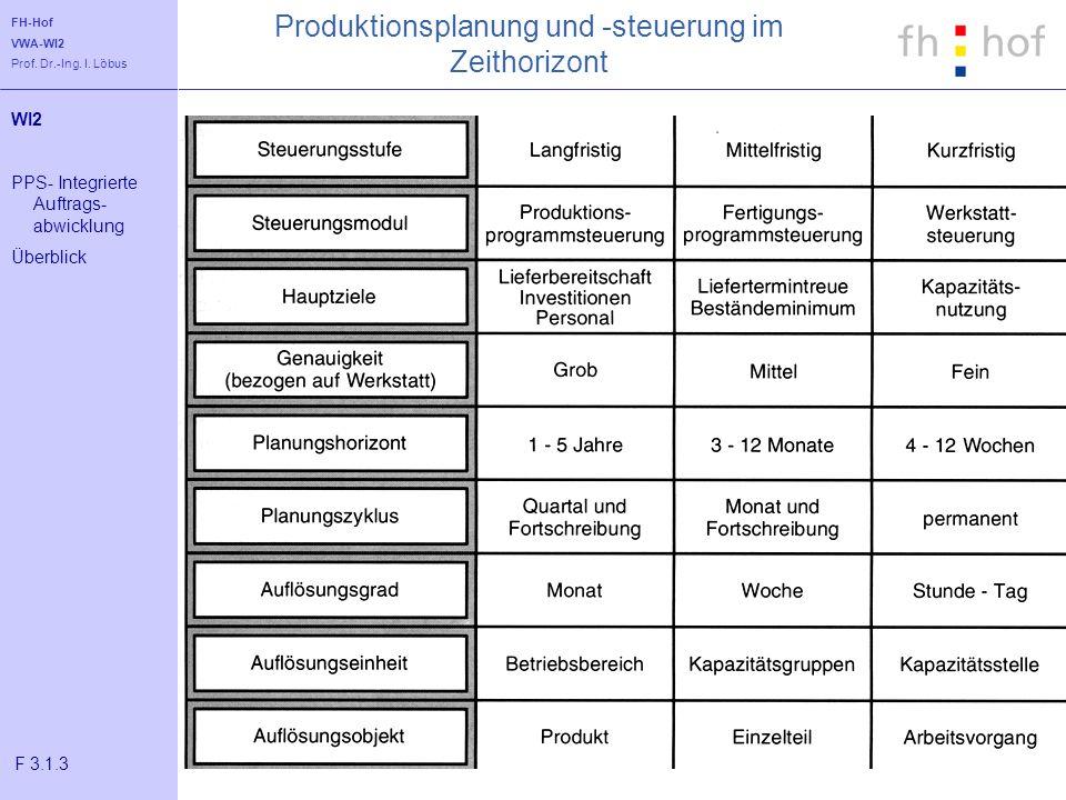 FH-Hof VWA-WI2 Prof. Dr.-Ing. I. Löbus Produktionsplanung und -steuerung im Zeithorizont WI2 PPS- Integrierte Auftrags- abwicklung Überblick F 3.1.3