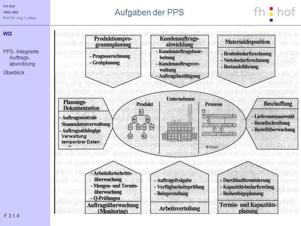 FH-Hof VWA-WI2 Prof. Dr.-Ing. I. Löbus Aufgaben der PPS WI2 PPS- Integrierte Auftrags- abwicklung Überblick F 3.1.4 Verwaltung temporärer Daten