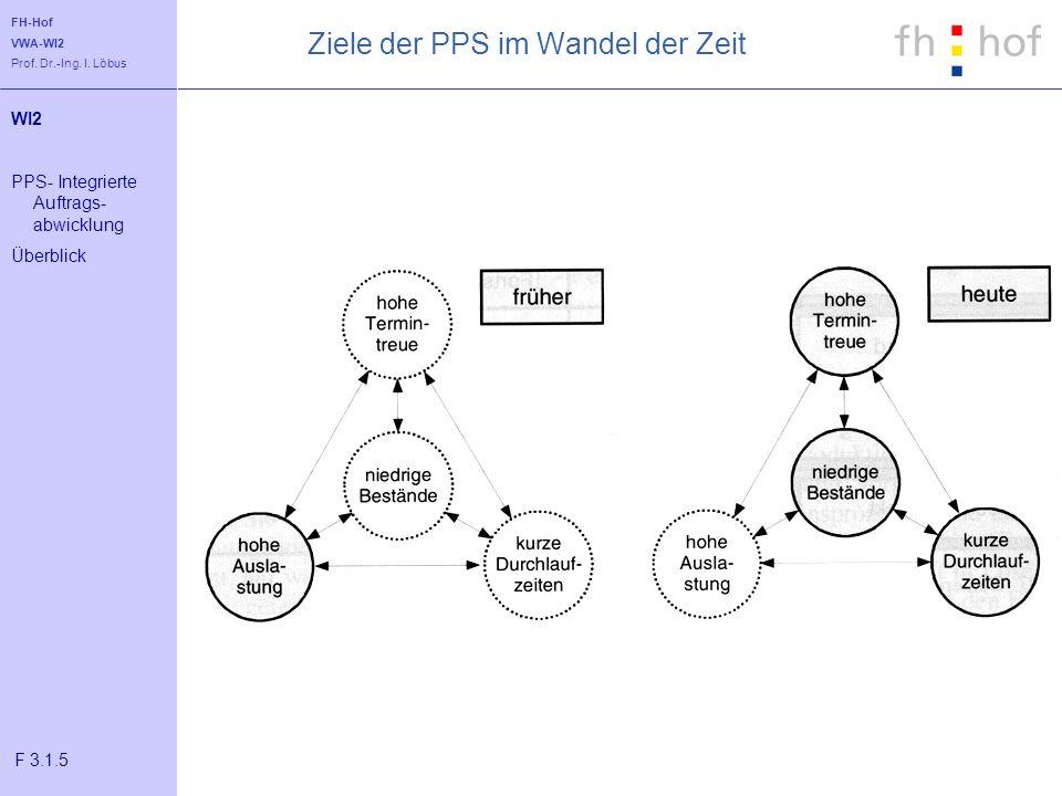 FH-Hof VWA-WI2 Prof. Dr.-Ing. I. Löbus Ziele der PPS im Wandel der Zeit WI2 PPS- Integrierte Auftrags- abwicklung Überblick F 3.1.5