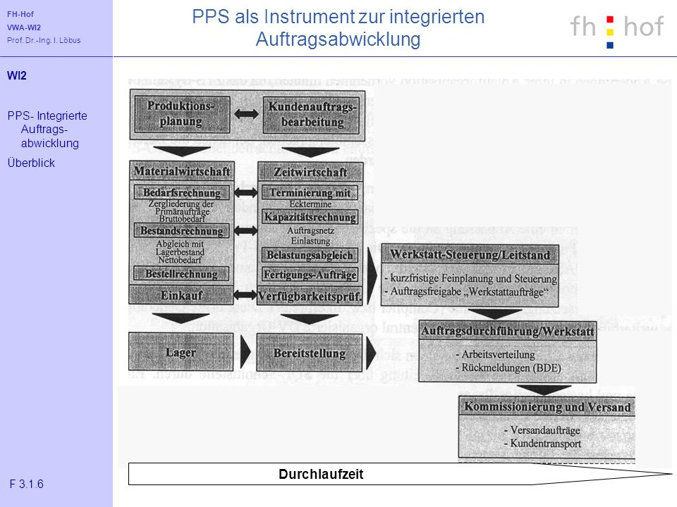 FH-Hof VWA-WI2 Prof. Dr.-Ing. I. Löbus PPS als Instrument zur integrierten Auftragsabwicklung Durchlaufzeit WI2 PPS- Integrierte Auftrags- abwicklung