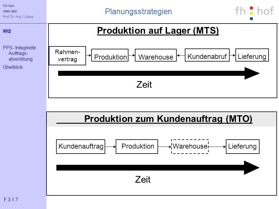 FH-Hof VWA-WI2 Prof. Dr.-Ing. I. Löbus Produktion zum Kundenauftrag (MTO) Zeit ProduktionWarehouseKundenauftragLieferung Produktion auf Lager (MTS) Ze