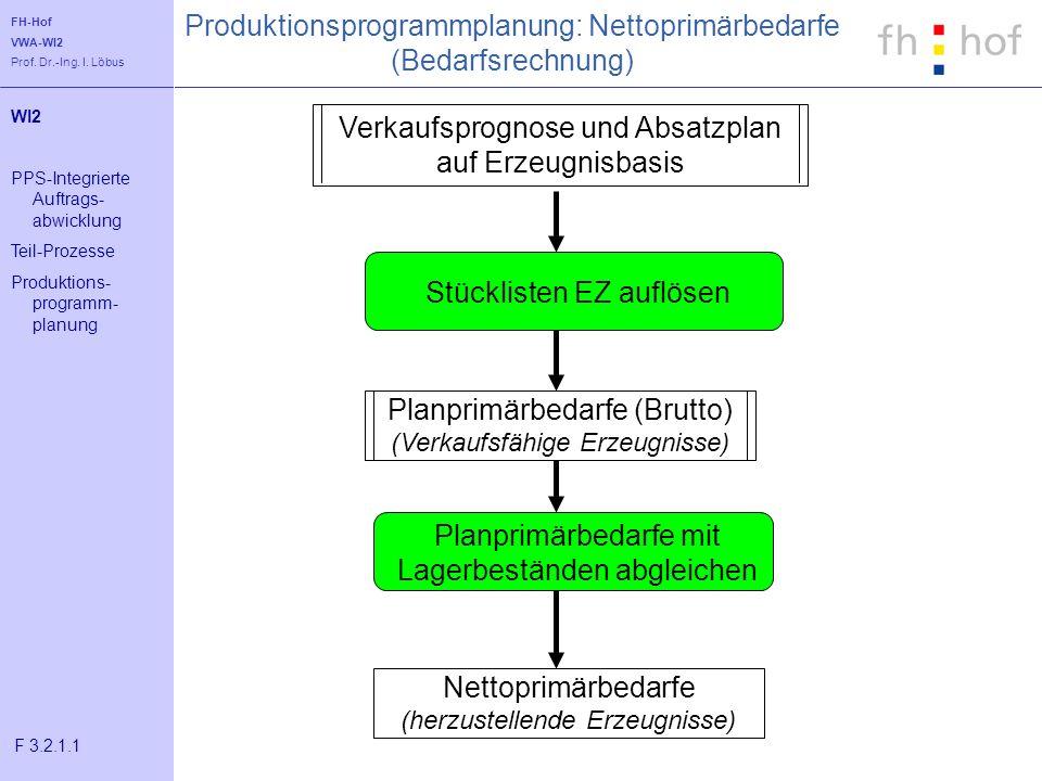 FH-Hof VWA-WI2 Prof. Dr.-Ing. I. Löbus Stücklisten EZ auflösen Planprimärbedarfe mit Lagerbeständen abgleichen Verkaufsprognose und Absatzplan auf Erz