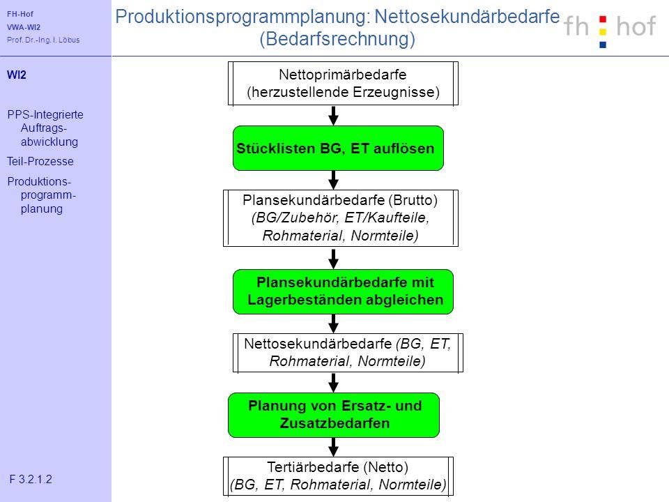 FH-Hof VWA-WI2 Prof. Dr.-Ing. I. Löbus Produktionsprogrammplanung: Nettosekundärbedarfe (Bedarfsrechnung) WI2 PPS-Integrierte Auftrags- abwicklung Tei