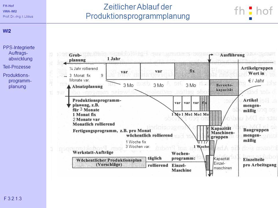 FH-Hof VWA-WI2 Prof. Dr.-Ing. I. Löbus Zeitlicher Ablauf der Produktionsprogrammplanung WI2 PPS-Integrierte Auftrags- abwicklung Teil-Prozesse Produkt