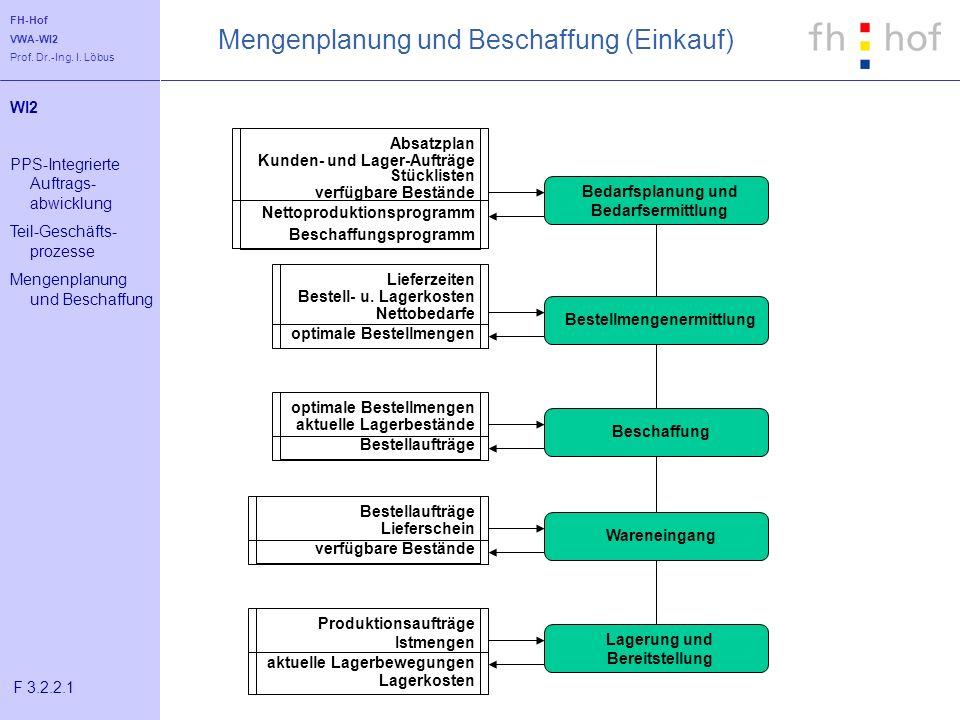FH-Hof VWA-WI2 Prof. Dr.-Ing. I. Löbus Mengenplanung und Beschaffung (Einkauf) Bedarfsplanung und Bedarfsermittlung BestellmengenermittlungBeschaffung