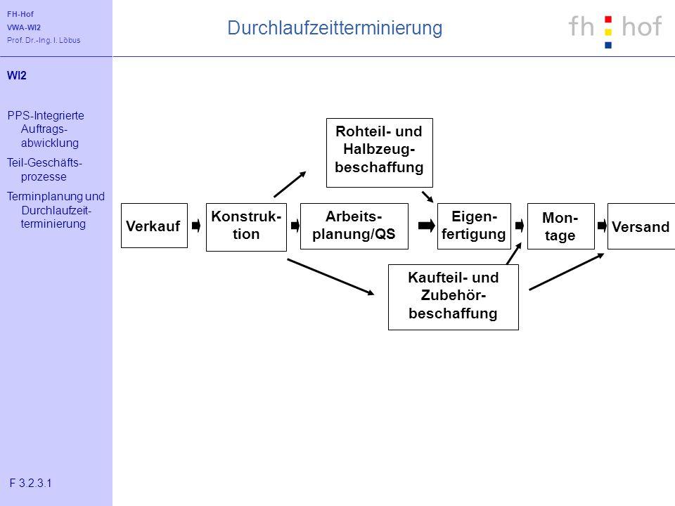 FH-Hof VWA-WI2 Prof. Dr.-Ing. I. Löbus Durchlaufzeitterminierung Versand Mon- tage Eigen- fertigung Arbeits- planung/QS Konstruk- tion Rohteil- und Ha