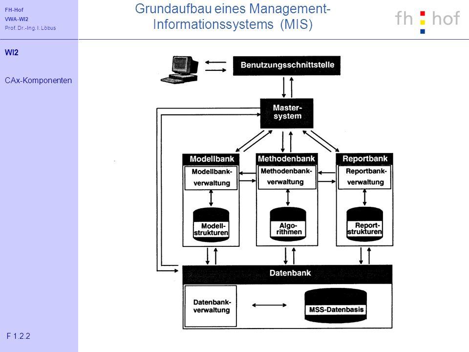 FH-Hof VWA-WI2 Prof. Dr.-Ing. I. Löbus Grundaufbau eines Management- Informationssystems (MIS) WI2 CAx-Komponenten F 1.2.2