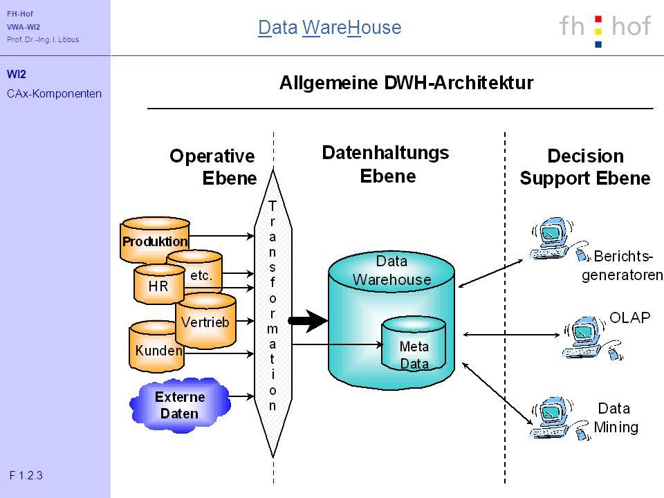 FH-Hof VWA-WI2 Prof. Dr.-Ing. I. Löbus WI2 CAx-Komponenten F 1.2.3 Data WareHouse