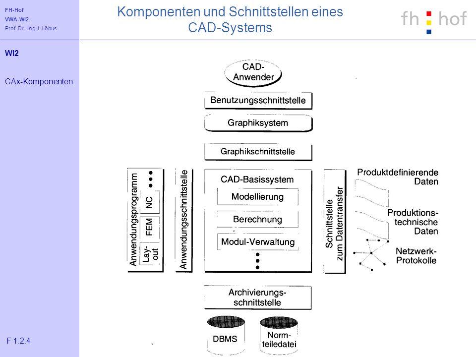 FH-Hof VWA-WI2 Prof. Dr.-Ing. I. Löbus Komponenten und Schnittstellen eines CAD-Systems WI2 CAx-Komponenten F 1.2.4
