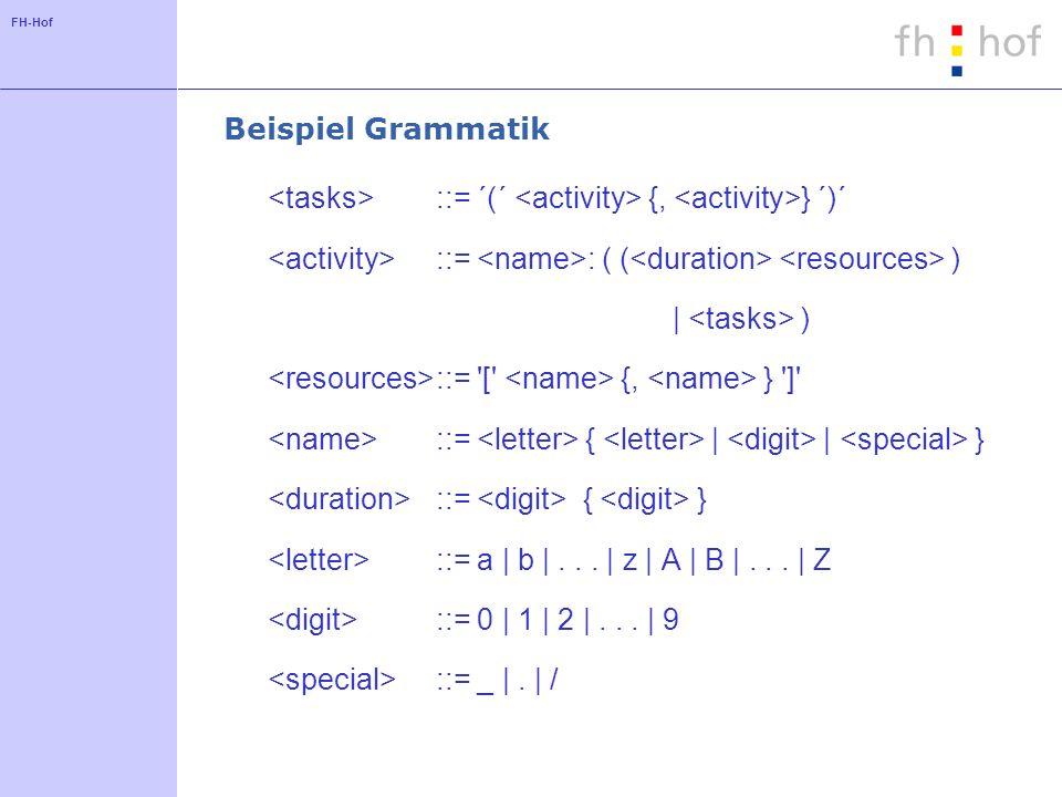 FH-Hof Beispiel Grammatik ::= ´(´ {, } ´)´ ::= : ( ( ) | ) ::= '[' {, } ']' ::= { | | } ::= { } ::= a | b |... | z | A | B |... | Z ::= 0 | 1 | 2 |...