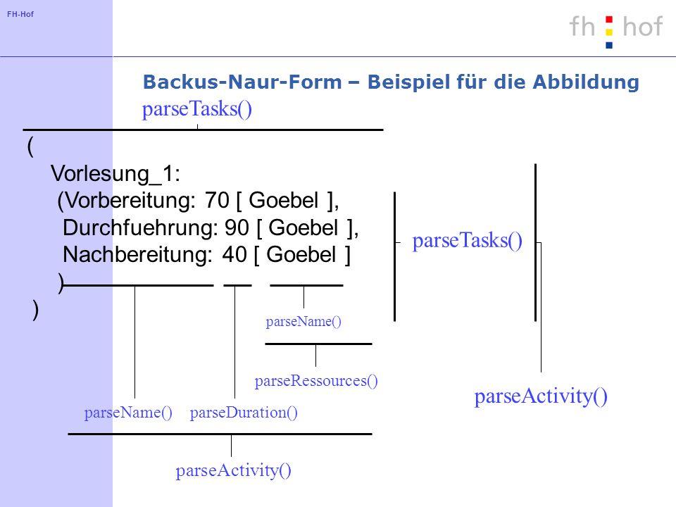 FH-Hof Backus-Naur-Form – Beispiel für die Abbildung ( Vorlesung_1: (Vorbereitung: 70 [ Goebel ], Durchfuehrung: 90 [ Goebel ], Nachbereitung: 40 [ Go