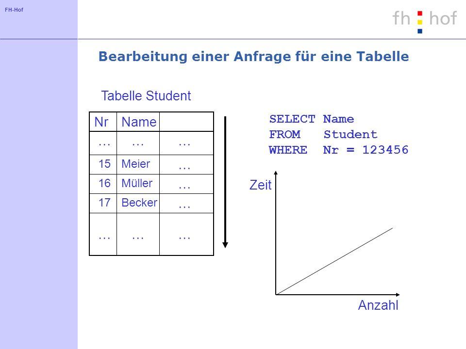 FH-Hof Bearbeitung einer Anfrage für eine Tabelle NrName 15Meier 16Müller 17Becker Tabelle Student SELECT Name FROM Student WHERE Nr = 123456 Zeit Anzahl