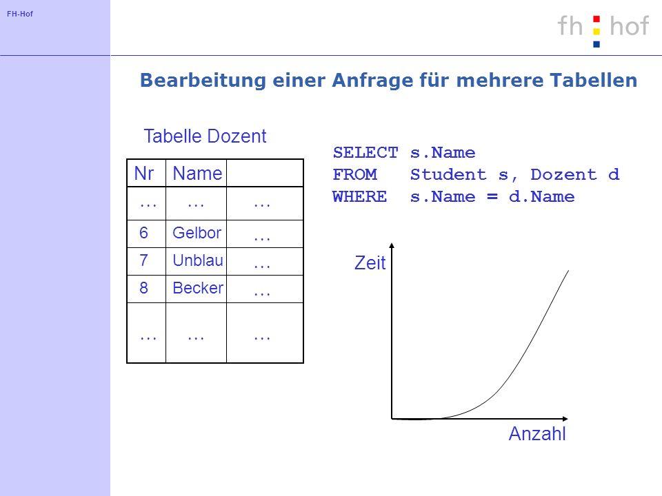 FH-Hof Bearbeitung einer Anfrage für mehrere Tabellen NrName 6Gelbor 7Unblau 8Becker Tabelle Dozent SELECT s.Name FROM Student s, Dozent d WHERE s.Name = d.Name Zeit Anzahl