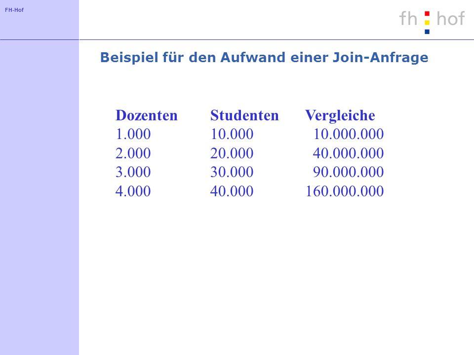 FH-Hof Beispiel für den Aufwand einer Join-Anfrage DozentenStudentenVergleiche 1.00010.000 10.000.000 2.00020.000 40.000.000 3.00030.000 90.000.000 4.00040.000160.000.000