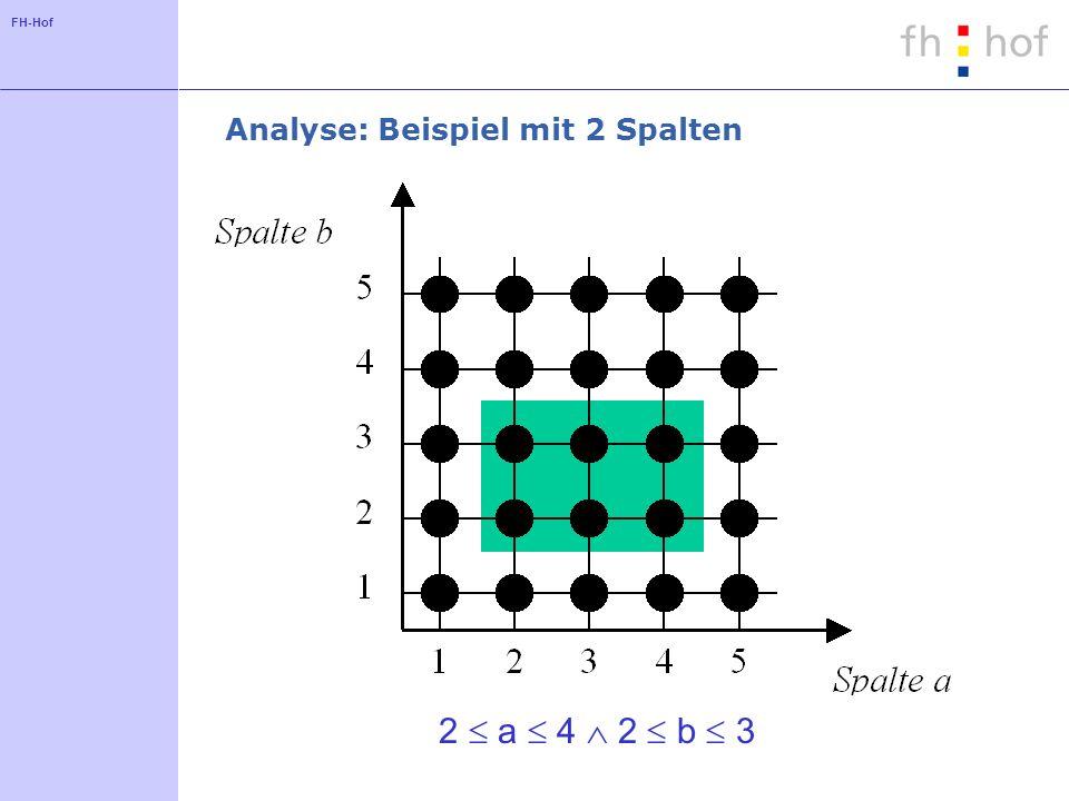 FH-Hof Analyse: Beispiel mit 2 Spalten 2 a 4 2 b 3