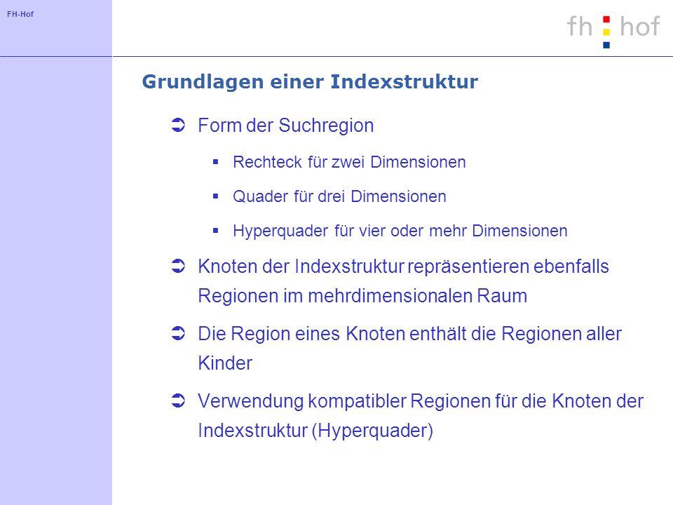 FH-Hof Grundlagen einer Indexstruktur Form der Suchregion Rechteck für zwei Dimensionen Quader für drei Dimensionen Hyperquader für vier oder mehr Dim