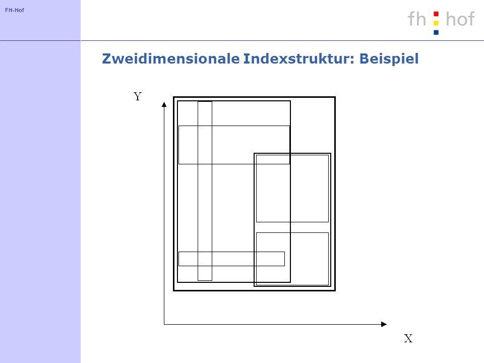 FH-Hof Zweidimensionale Indexstruktur: Beispiel