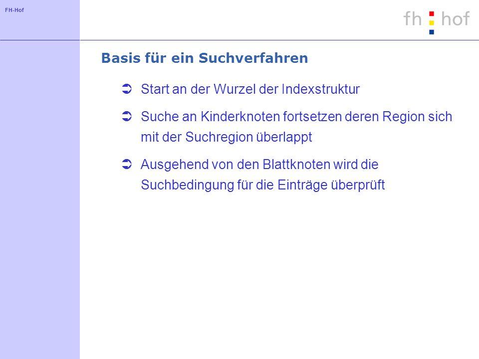 FH-Hof Basis für ein Suchverfahren Start an der Wurzel der Indexstruktur Suche an Kinderknoten fortsetzen deren Region sich mit der Suchregion überlappt Ausgehend von den Blattknoten wird die Suchbedingung für die Einträge überprüft