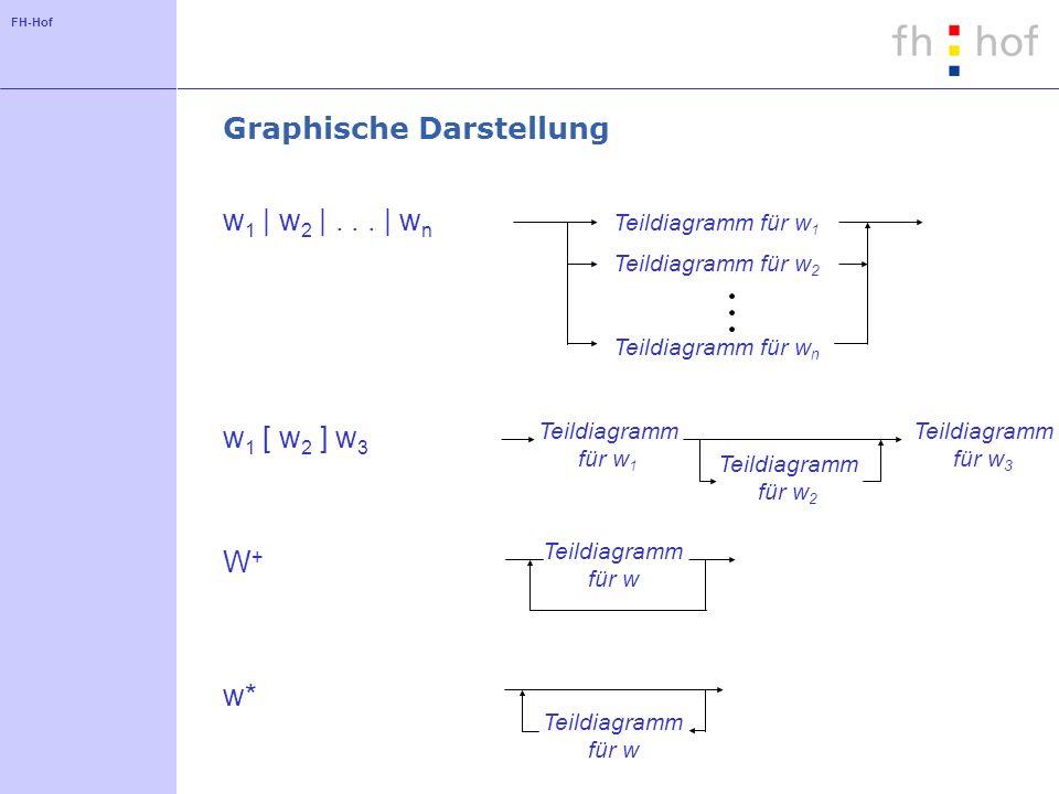 FH-Hof Graphische Darstellung Teildiagramm für w 1 Teildiagramm für w 2 Teildiagramm für w n w 1 | w 2 |... | w n Teildiagramm für w 1 Teildiagramm fü