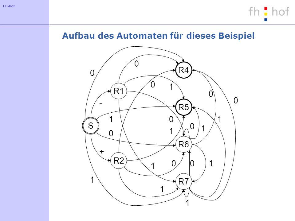 FH-Hof Aufbau des Automaten für dieses Beispiel R1 R2 R4 R5 R6 R7 S + - 0 1 0 0 0 1 1 1 1 0 0 1 1 0 1 0 1 0 1 0