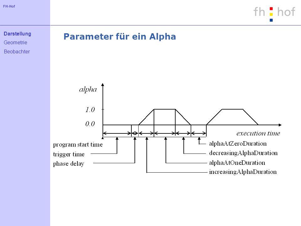 FH-Hof Parameter für ein Alpha Darstellung Geometrie Beobachter