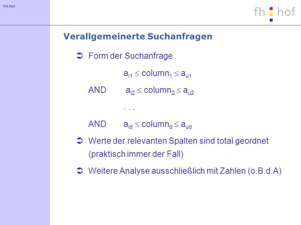 FH-Hof Verallgemeinerte Suchanfragen Form der Suchanfrage a l1 column 1 a u1 AND a l2 column 2 a u2... ANDa ld column d a ud Werte der relevanten Spal
