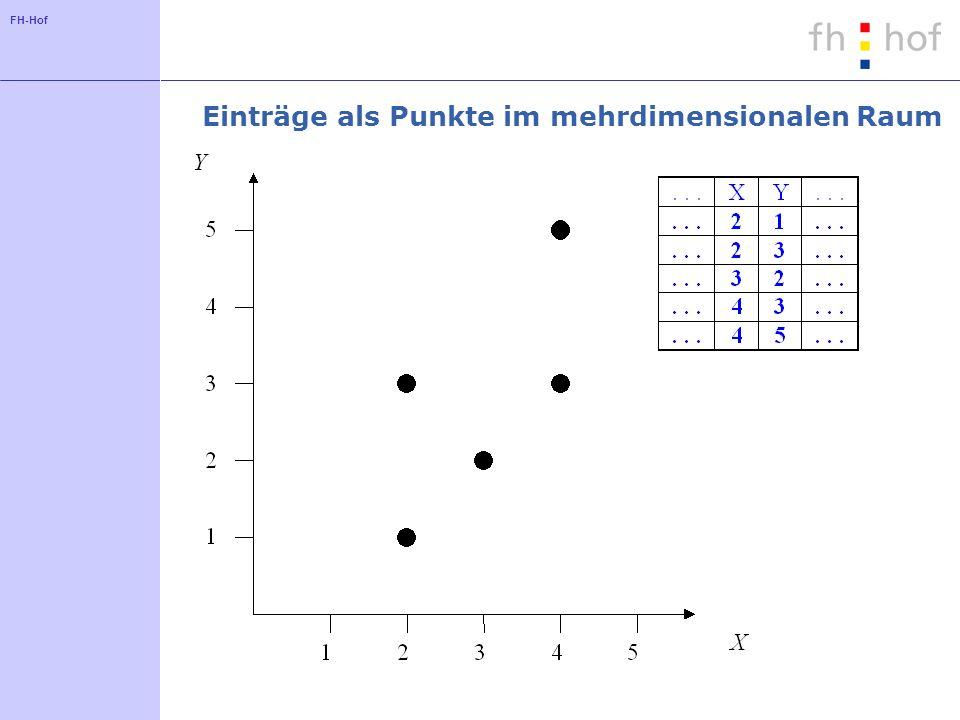 FH-Hof Sort Tile Recursive - Ansatz Idee: Teile jede Dimension in etwa gleich viele Teile auf (Gitterstruktur) Beispiel: Teile eine zweidimensionale Struktur zunächst in (n/v) Segmente auf (v: Kapazität) Sortiere die Einträge bezüglich der ersten Dimension und verteile die Einträge auf die Segmente Teile entsprechend jedes Segment in (n/v) Blattknoten auf (Sortierung bezüglich der zweiten Dimension)