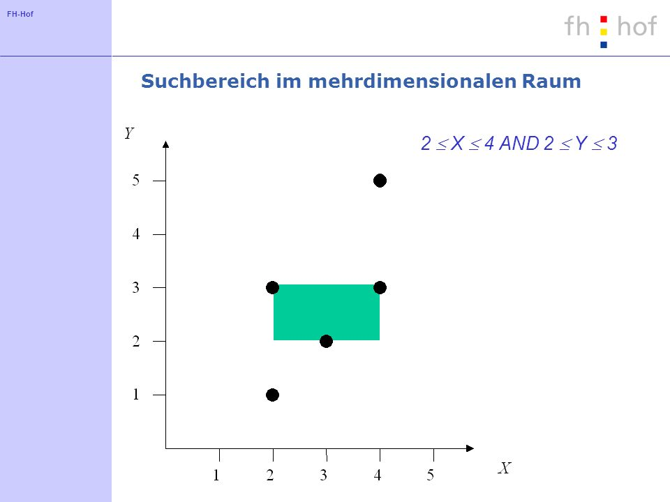 FH-Hof Lineares Verfahren zum Aufspalten eines Knotens nach Ang und Tan Aufspaltung erfolgt bezüglich einer Dimension Zunächst wird die Aufteilung für jede Dimension getestet Wähle die günstigste Dimension: Differenz der Anzahl von Elementen in den beiden neuen Knoten ist klein (Priorität 1) Überlappung zwischen den beiden neuen Knoten ist gering (Priorität 2) Volumen der neuen Knoten ist gering (Priorität 3)
