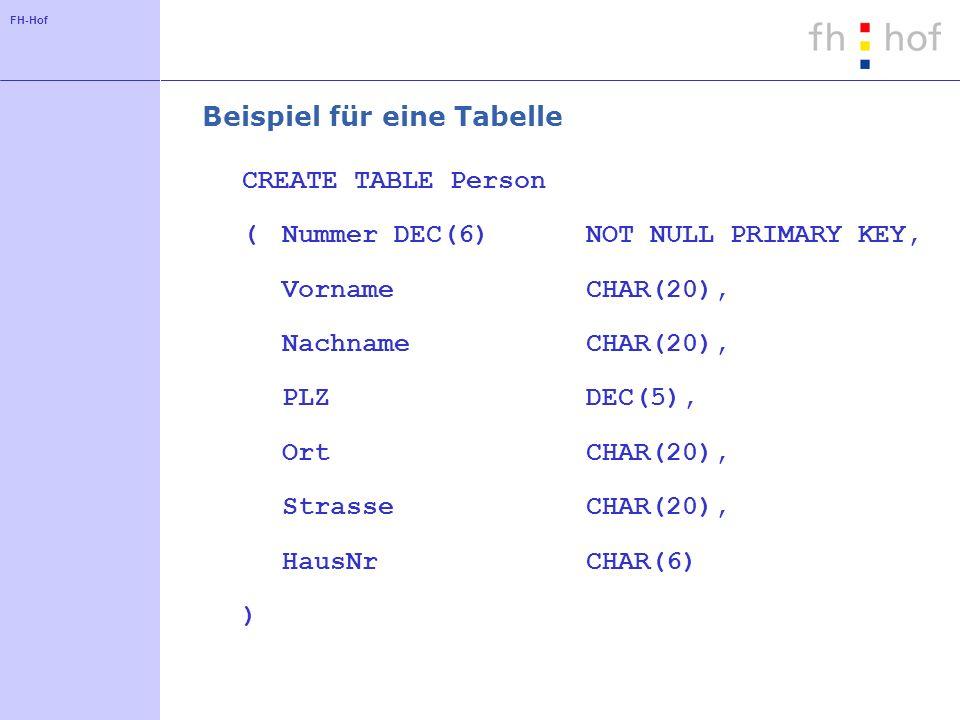 FH-Hof Beispiel für eine Tabelle CREATE TABLE Person (NummerDEC(6)NOT NULL PRIMARY KEY, VornameCHAR(20), NachnameCHAR(20), PLZDEC(5), OrtCHAR(20), StrasseCHAR(20), HausNrCHAR(6) )
