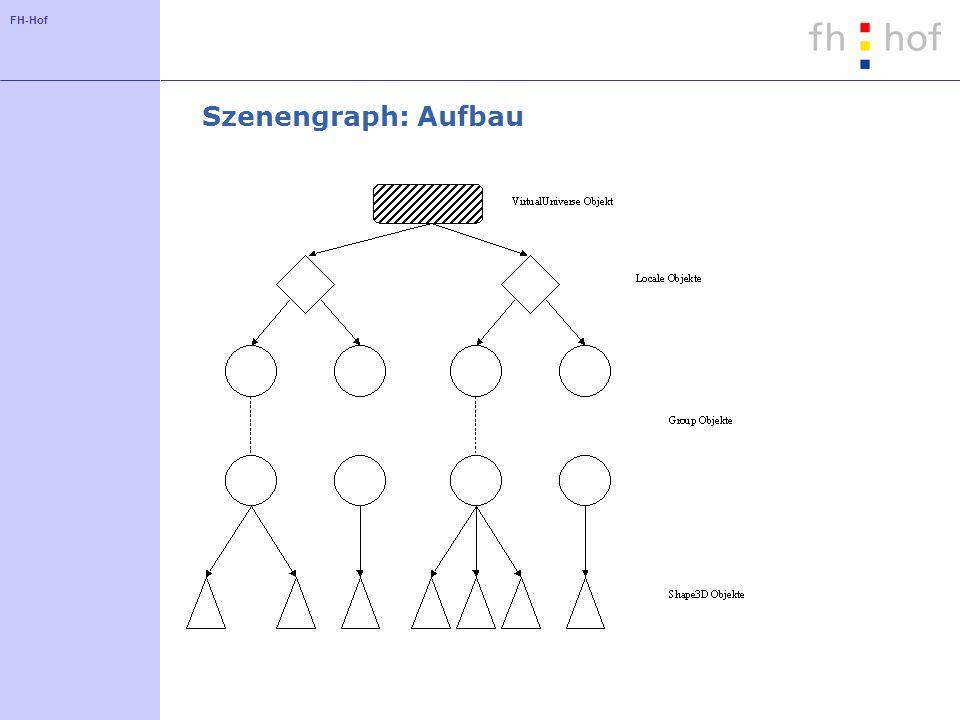 FH-Hof Geometrie für 2D-Texte Ein Objekt der Klasse Text2D erzeugt eine Unterklasse von Shape3D für einen Text: Text2D text2D = new Text2D( FH Hof , new Color3f(0.5f,0.5f,1f), Helvetica , 48, Font.ITALIC);.addChild(text2D);