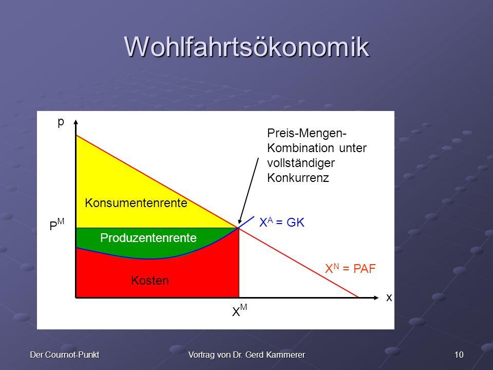 10Der Cournot-PunktVortrag von Dr. Gerd Kammerer x Wohlfahrtsökonomik p x Preis-Mengen- Kombination unter vollständiger Konkurrenz XMXM PMPM X A = GK