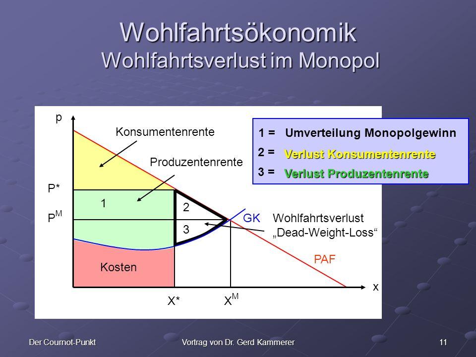 11Der Cournot-PunktVortrag von Dr. Gerd Kammerer x Wohlfahrtsökonomik Wohlfahrtsverlust im Monopol p x Wohlfahrtsverlust Dead-Weight-Loss XMXM PMPM GK