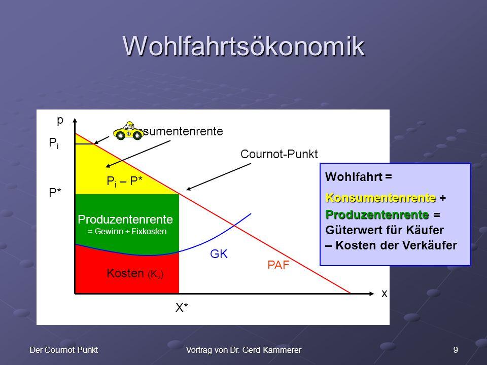 9Der Cournot-PunktVortrag von Dr. Gerd Kammerer x Wohlfahrtsökonomik p x Cournot-Punkt X* P* Konsumentenrente Produzentenrente = Gewinn + Fixkosten Ko