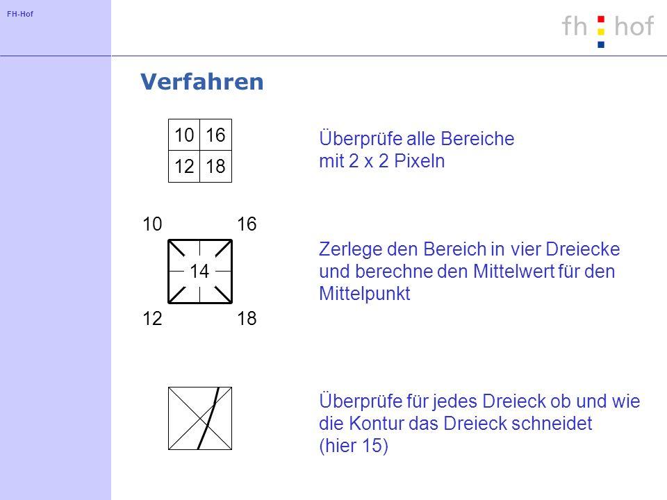 FH-Hof Verfahren 1016 1218 Überprüfe alle Bereiche mit 2 x 2 Pixeln 1016 1218 14 Zerlege den Bereich in vier Dreiecke und berechne den Mittelwert für den Mittelpunkt Überprüfe für jedes Dreieck ob und wie die Kontur das Dreieck schneidet (hier 15)