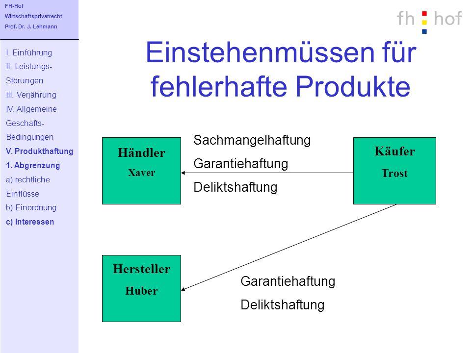 Einstehenmüssen für fehlerhafte Produkte I. Einführung II. Leistungs- Störungen III. Verjährung IV. Allgemeine Geschäfts- Bedingungen V. Produkthaftun