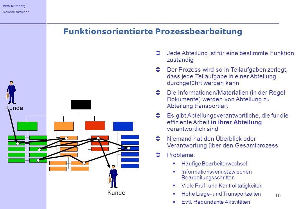 VWA Nürnberg Roland Stutzmann 10 Funktionsorientierte Prozessbearbeitung Kunde Jede Abteilung ist für eine bestimmte Funktion zuständig Der Prozess wi