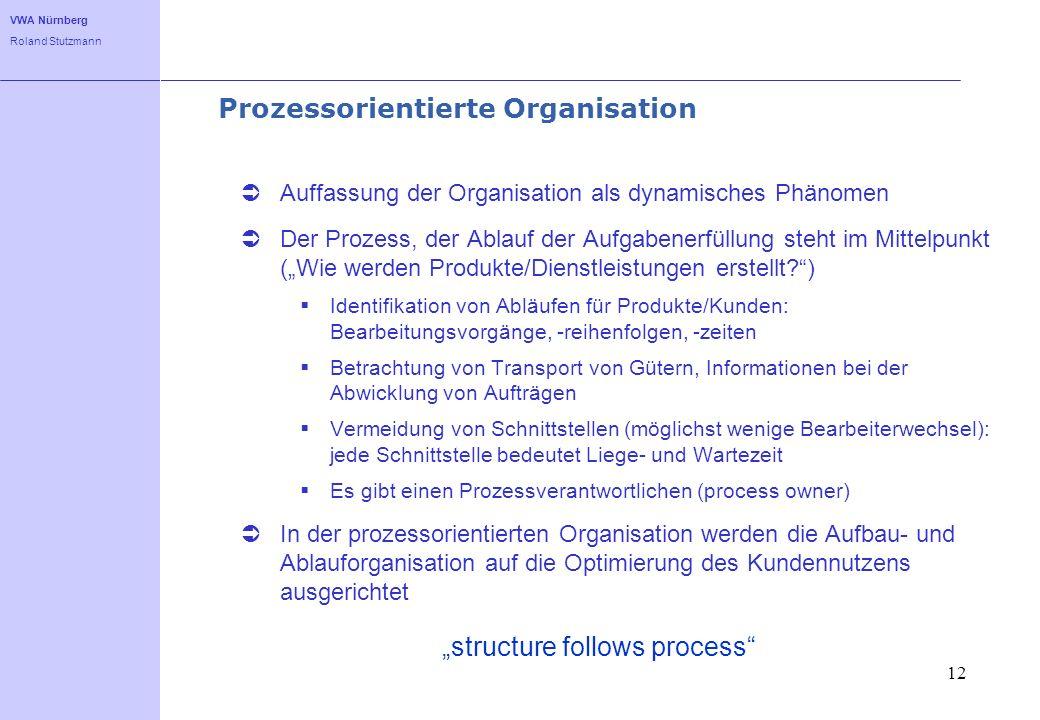VWA Nürnberg Roland Stutzmann 12 Prozessorientierte Organisation Auffassung der Organisation als dynamisches Phänomen Der Prozess, der Ablauf der Aufg