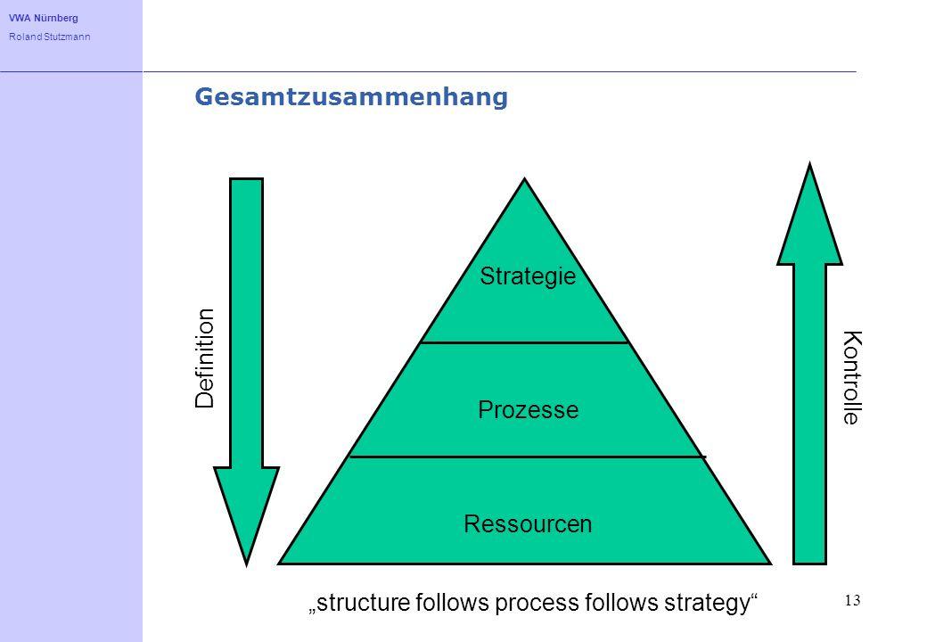 VWA Nürnberg Roland Stutzmann 13 Gesamtzusammenhang Strategie Prozesse Ressourcen Definition Kontrolle structure follows process follows strategy