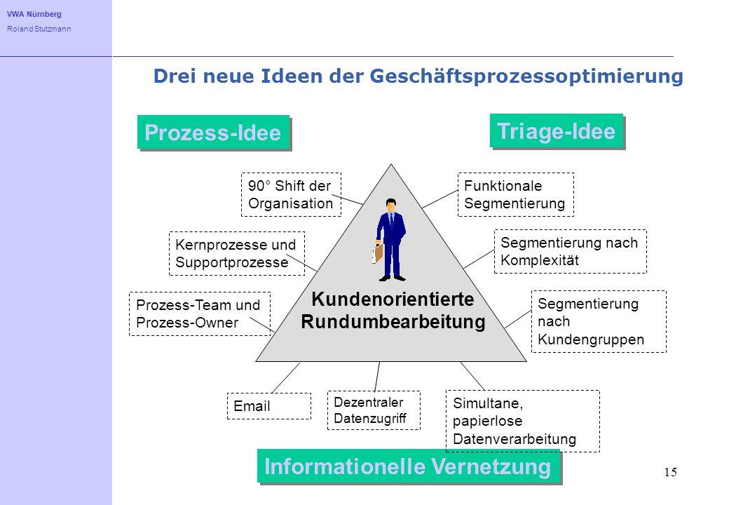 VWA Nürnberg Roland Stutzmann 15 Drei neue Ideen der Geschäftsprozessoptimierung Prozess-Idee 90° Shift der Organisation Kernprozesse und Supportproze